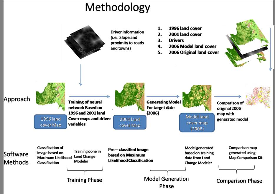 methodology for case study