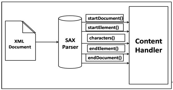 java html parsing