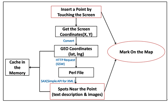 Design and Implementation of Android Guidance App on